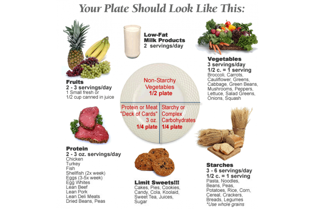 Heart Healthy Eating | Cardiology Consultants